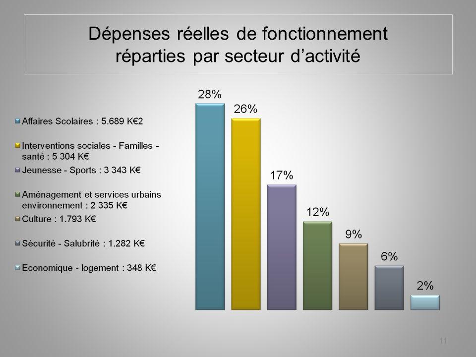 Dépenses réelles de fonctionnement réparties par secteur dactivité 11