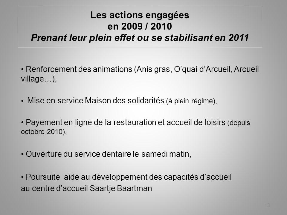Les actions engagées en 2009 / 2010 Prenant leur plein effet ou se stabilisant en 2011 Renforcement des animations (Anis gras, Oquai dArcueil, Arcueil