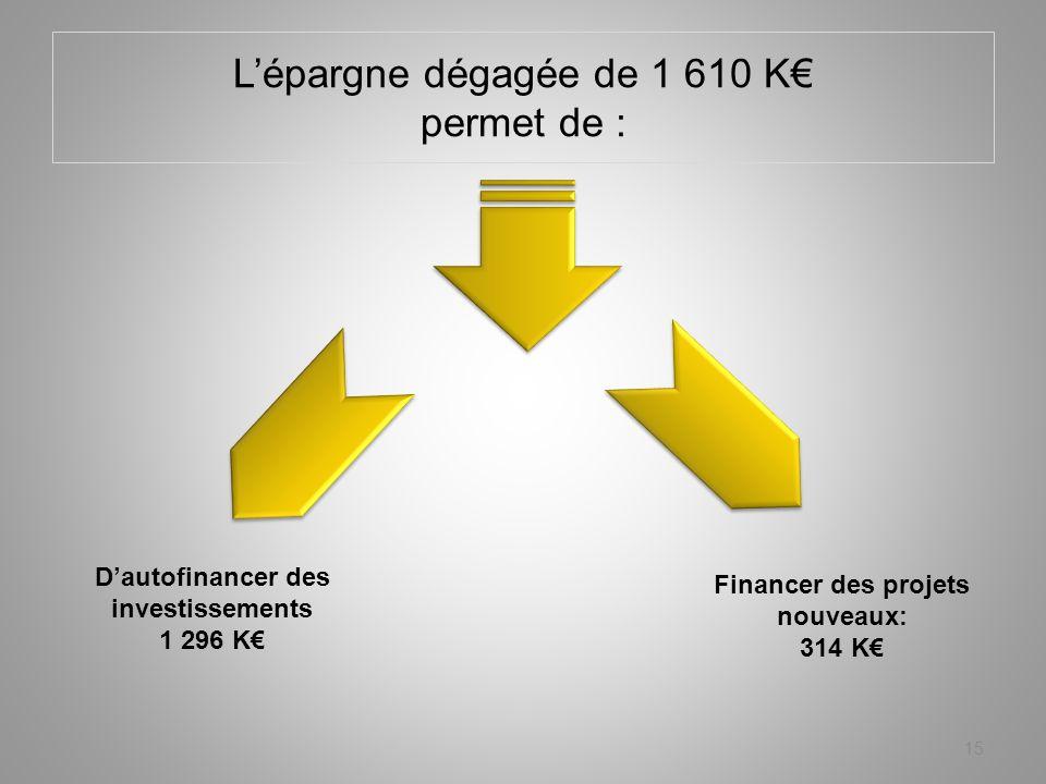 Lépargne dégagée de 1 610 K permet de : 15 Dautofinancer des investissements 1 296 K Financer des projets nouveaux: 314 K