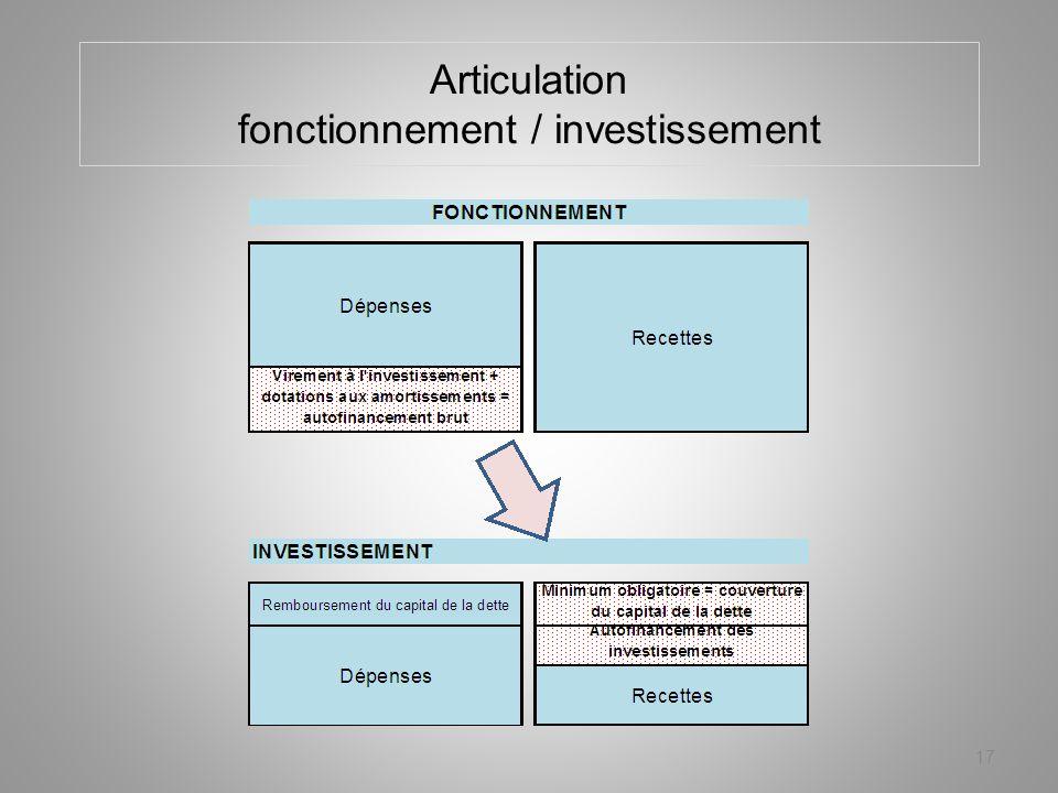 Articulation fonctionnement / investissement 17
