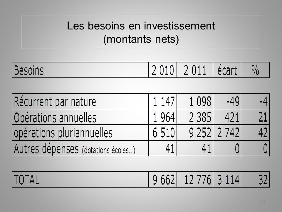 Les besoins en investissement (montants nets) 20