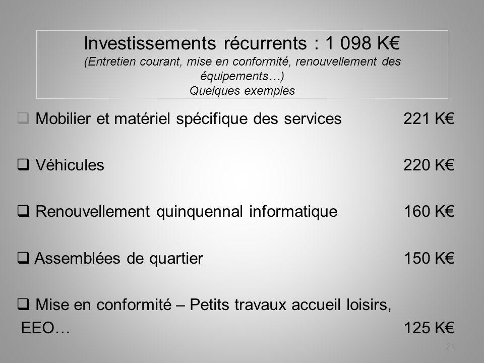 Investissements récurrents : 1 098 K (Entretien courant, mise en conformité, renouvellement des équipements…) Quelques exemples Mobilier et matériel s