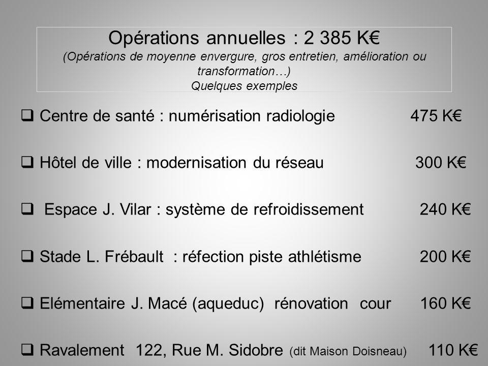 Opérations annuelles : 2 385 K (Opérations de moyenne envergure, gros entretien, amélioration ou transformation…) Quelques exemples Centre de santé :