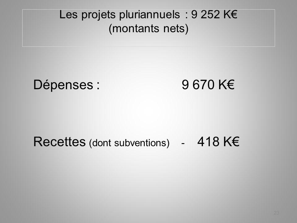 Les projets pluriannuels : 9 252 K (montants nets) Dépenses :9 670 K Recettes (dont subventions) - 418 K 23