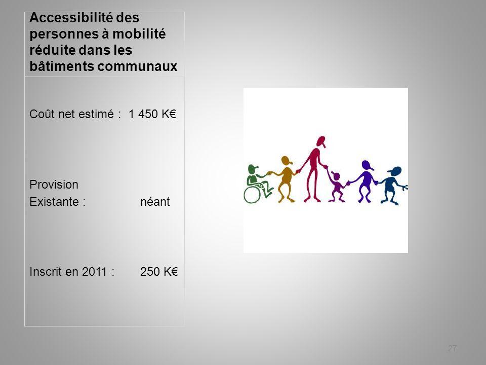 Accessibilité des personnes à mobilité réduite dans les bâtiments communaux 27 Coût net estimé : 1 450 K Provision Existante : néant Inscrit en 2011 :