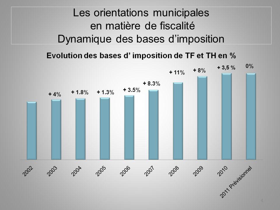 Les orientations municipales en matière de fiscalité Dynamique des bases dimposition 4 + 4% + 1.8% + 3.5% + 8.3% + 11% + 8% + 1.3% 0%