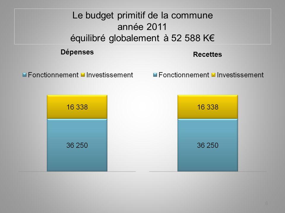 Priorité petite enfance 29 Coût net estimé : 1 355 K Provision Existante : néant Inscrit en 2011 : 200 K
