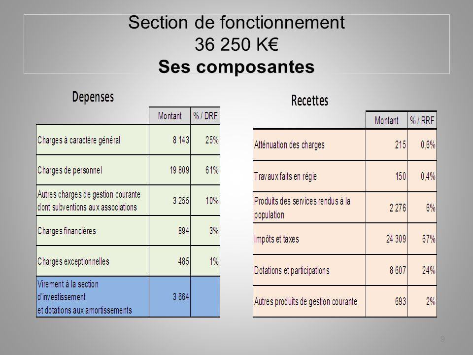 Section de fonctionnement 36 250 K Ses composantes 9