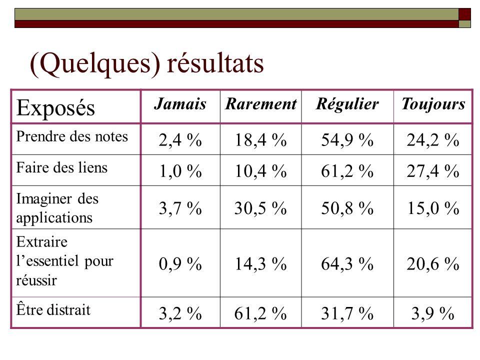(Quelques) résultats Exposés JamaisRarementRégulierToujours Prendre des notes 2,4 %18,4 %54,9 %24,2 % Faire des liens 1,0 %10,4 %61,2 %27,4 % Imaginer des applications 3,7 %30,5 %50,8 %15,0 % Extraire lessentiel pour réussir 0,9 %14,3 %64,3 %20,6 % Être distrait 3,2 %61,2 %31,7 %3,9 %