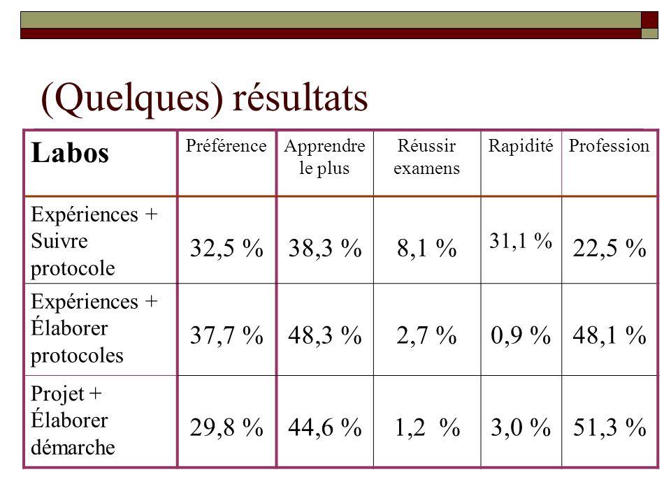(Quelques) résultats Labos PréférenceApprendre le plus Réussir examens RapiditéProfession Expériences + Suivre protocole 32,5 %38,3 %8,1 % 31,1 % 22,5 % Expériences + Élaborer protocoles 37,7 %48,3 %2,7 %0,9 %48,1 % Projet + Élaborer démarche 29,8 %44,6 %1,2 %3,0 %51,3 %