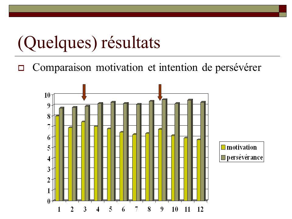 (Quelques) résultats Comparaison motivation et intention de persévérer