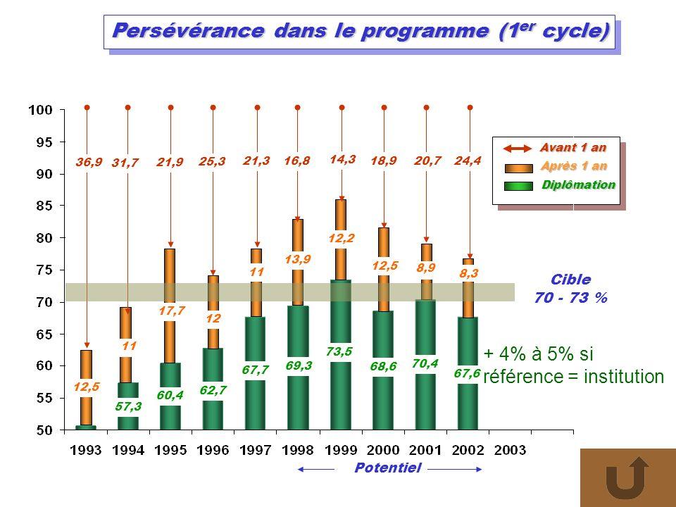 Persévérance dans le programme (1 er cycle) Diplômation Potentiel Cible 70 - 73 % Après 1 an 8,3 8,9 12,5 12,2 13,9 11 12 12,5 11 17,7 36,9 31,7 21,9 25,3 21,316,8 14,3 18,920,724,4 Avant 1 an 67,6 70,4 68,6 73,5 69,3 67,7 62,7 60,4 57,3 + 4% à 5% si référence = institution