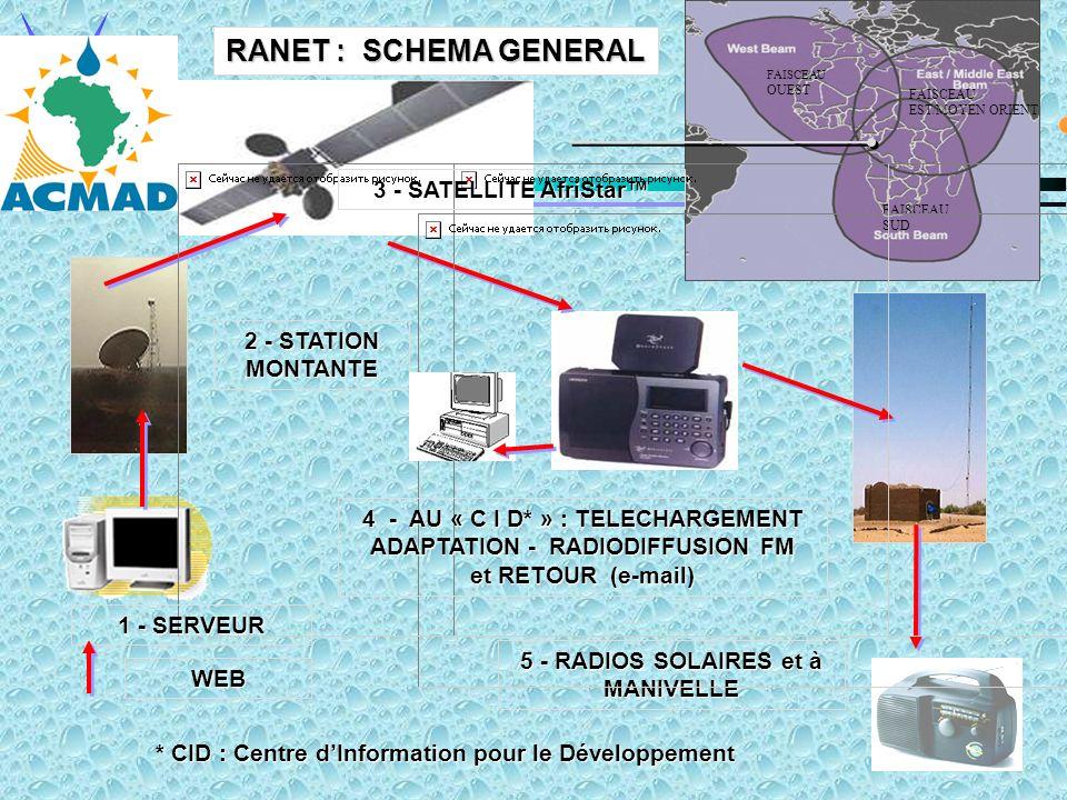 WEB 5 - RADIOS SOLAIRES et à MANIVELLE FAISCEAU OUEST FAISCEAU SUD FAISCEAU EST/MOYEN ORIENT 2 - STATION MONTANTE 4 - AU « C I D* » : TELECHARGEMENT ADAPTATION - RADIODIFFUSION FM et RETOUR (e-mail) * CID : Centre dInformation pour le Développement 3 - SATELLITE AfriStar 1 - SERVEUR RANET : SCHEMA GENERAL