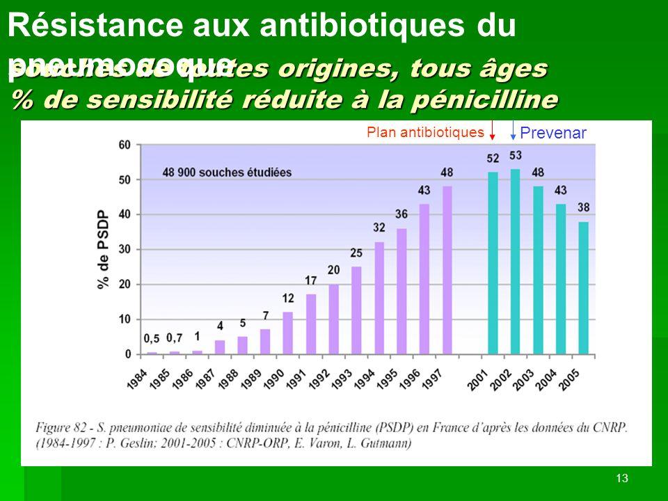 13 souches de toutes origines, tous âges % de sensibilité réduite à la pénicilline Résistance aux antibiotiques du pneumocoque Plan antibiotiques Prev