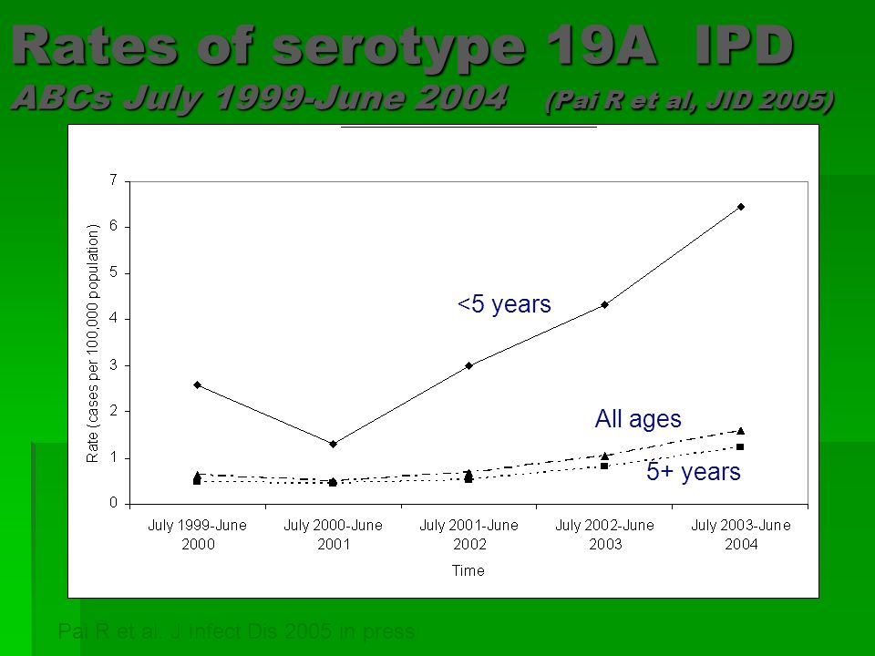 <5 years 5+ years All ages Rates of serotype 19A IPD ABCs July 1999-June 2004 (Pai R et al, JID 2005) Pai R et al. J Infect Dis 2005 in press