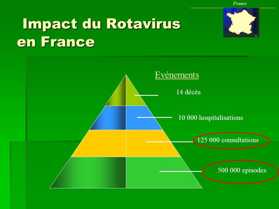 Impact du Rotavirus en France Impact du Rotavirus en France France 125 000 consultations 500 000 episodes Evénements 14 décès 10 000 hospitalisations
