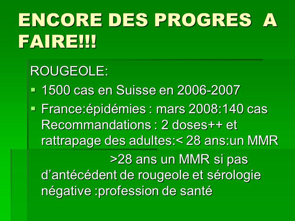 ENCORE DES PROGRES A FAIRE!!! ROUGEOLE: 1500 cas en Suisse en 2006-2007 1500 cas en Suisse en 2006-2007 France:épidémies : mars 2008:140 cas Recommand