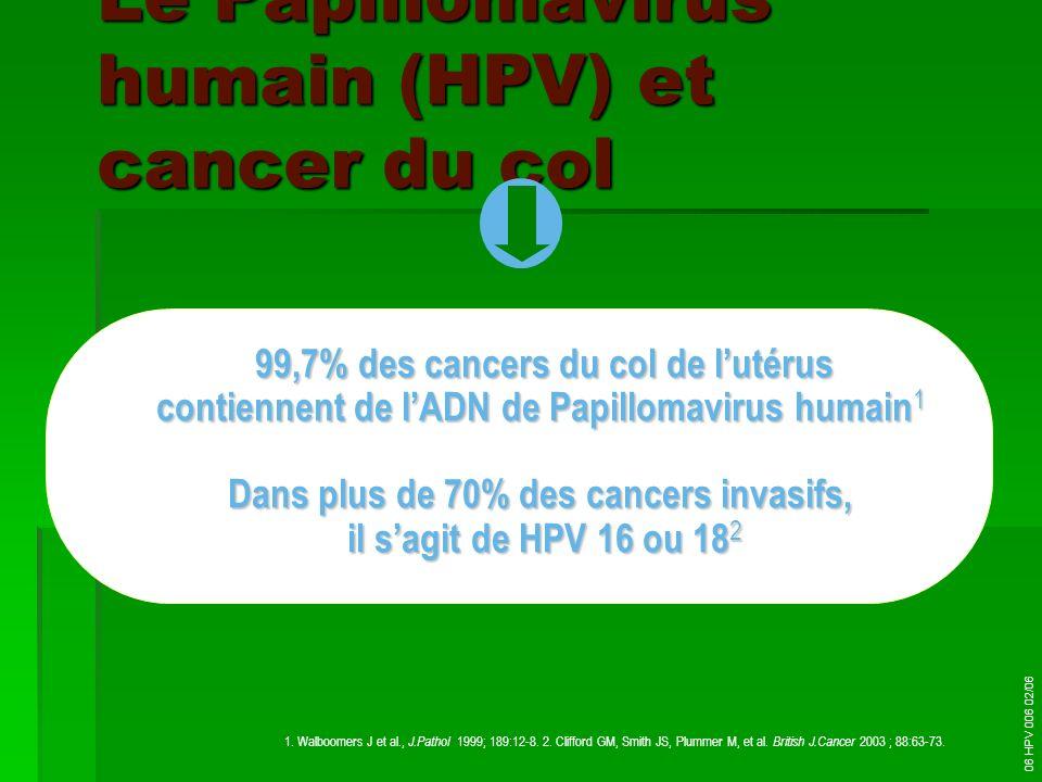 Le Papillomavirus humain (HPV) et cancer du col 99,7% des cancers du col de lutérus contiennent de lADN de Papillomavirus humain 1 Dans plus de 70% de
