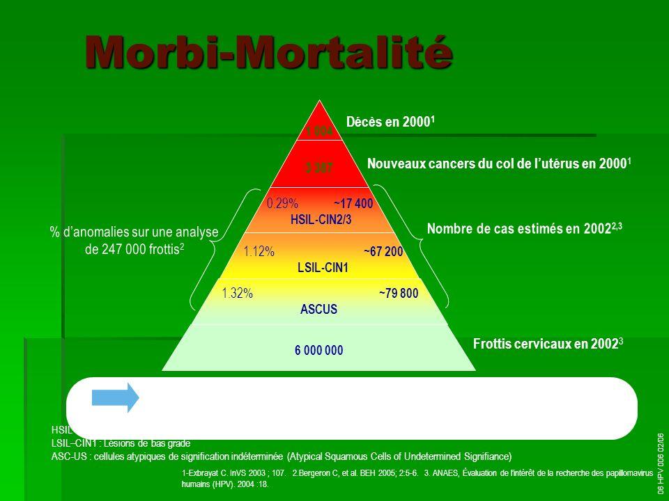 Morbi-Mortalité 1-Exbrayat C. InVS 2003 ; 107. 2.Bergeron C, et al. BEH 2005; 2:5-6. 3. ANAES, Évaluation de lintérêt de la recherche des papillomavir