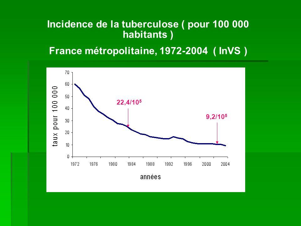Incidence de la tuberculose ( pour 100 000 habitants ) France métropolitaine, 1972-2004 ( InVS ) 9,2/10 5 22,4/10 5