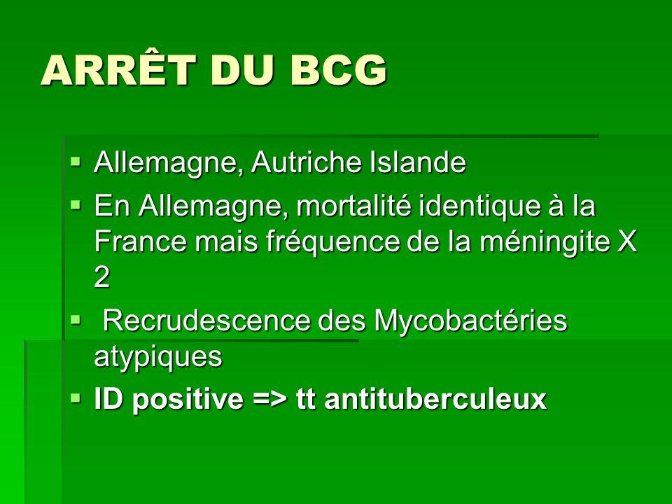 ARRÊT DU BCG Allemagne, Autriche Islande Allemagne, Autriche Islande En Allemagne, mortalité identique à la France mais fréquence de la méningite X 2