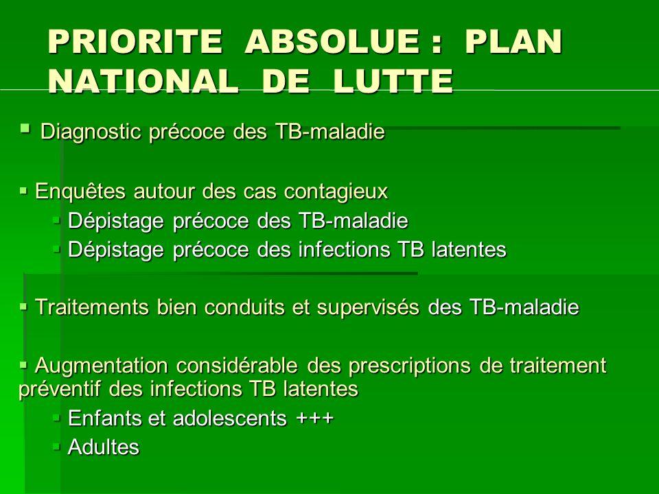 PRIORITE ABSOLUE : PLAN NATIONAL DE LUTTE Diagnostic précoce des TB-maladie Diagnostic précoce des TB-maladie Enquêtes autour des cas contagieux Enquê