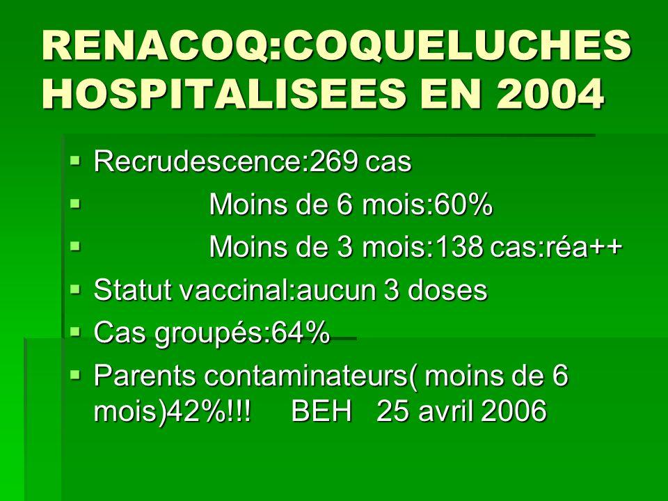RENACOQ:COQUELUCHES HOSPITALISEES EN 2004 Recrudescence:269 cas Recrudescence:269 cas Moins de 6 mois:60% Moins de 6 mois:60% Moins de 3 mois:138 cas: