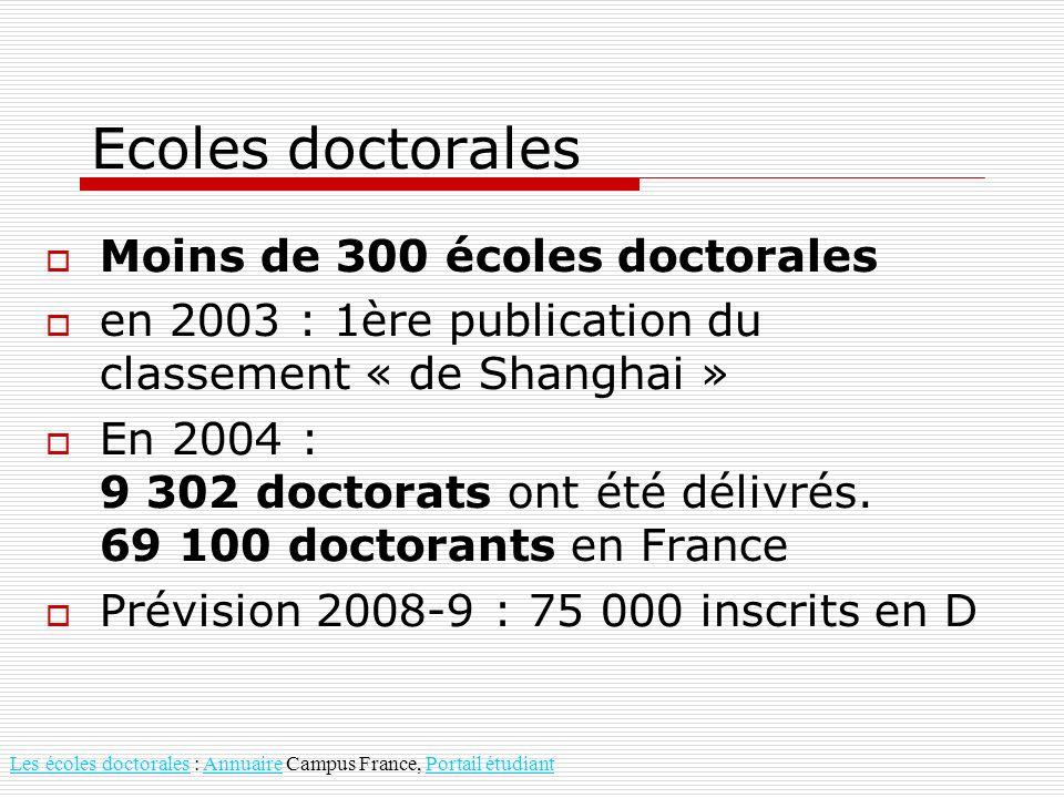 Ecoles doctorales Moins de 300 écoles doctorales en 2003 : 1ère publication du classement « de Shanghai » En 2004 : 9 302 doctorats ont été délivrés.