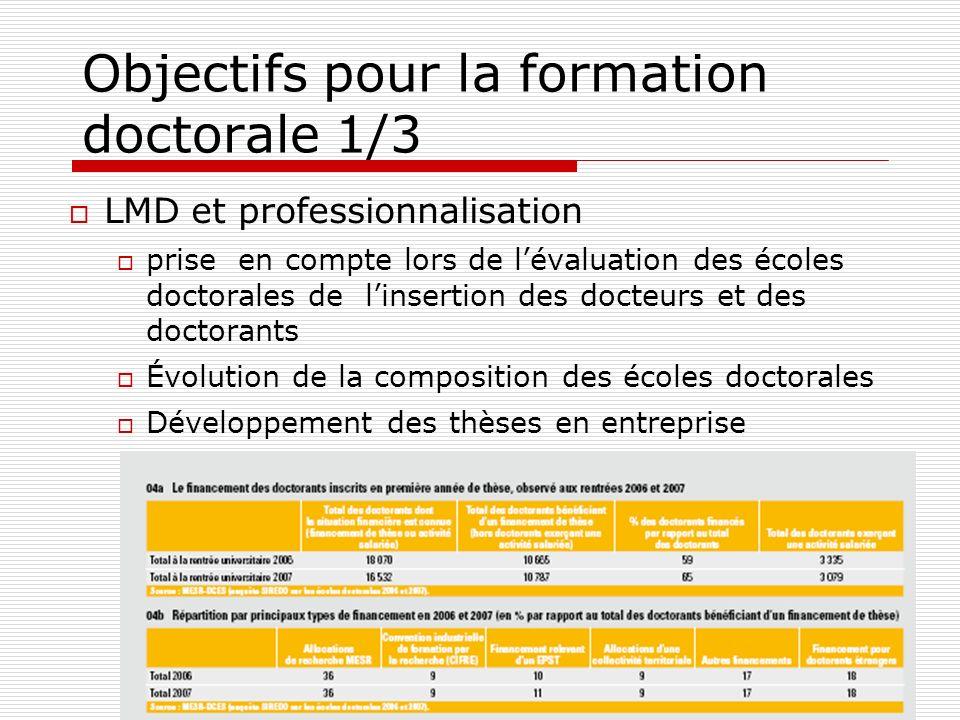 Objectifs pour la formation doctorale 1/3 LMD et professionnalisation prise en compte lors de lévaluation des écoles doctorales de linsertion des doct