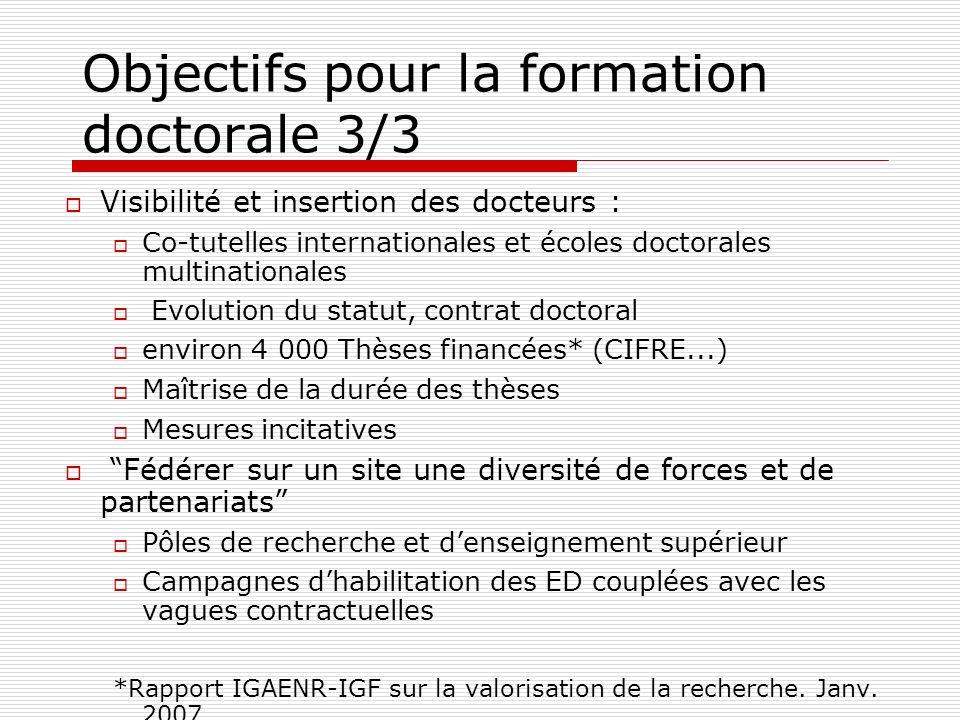 Objectifs pour la formation doctorale 3/3 Visibilité et insertion des docteurs : Co-tutelles internationales et écoles doctorales multinationales Evol