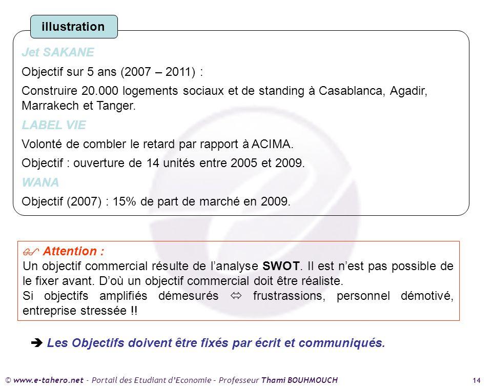 © www.e-tahero.net - Portail des Etudiant dEconomie – Professeur Thami BOUHMOUCH 14 Jet SAKANE Objectif sur 5 ans (2007 – 2011) : Construire 20.000 logements sociaux et de standing à Casablanca, Agadir, Marrakech et Tanger.