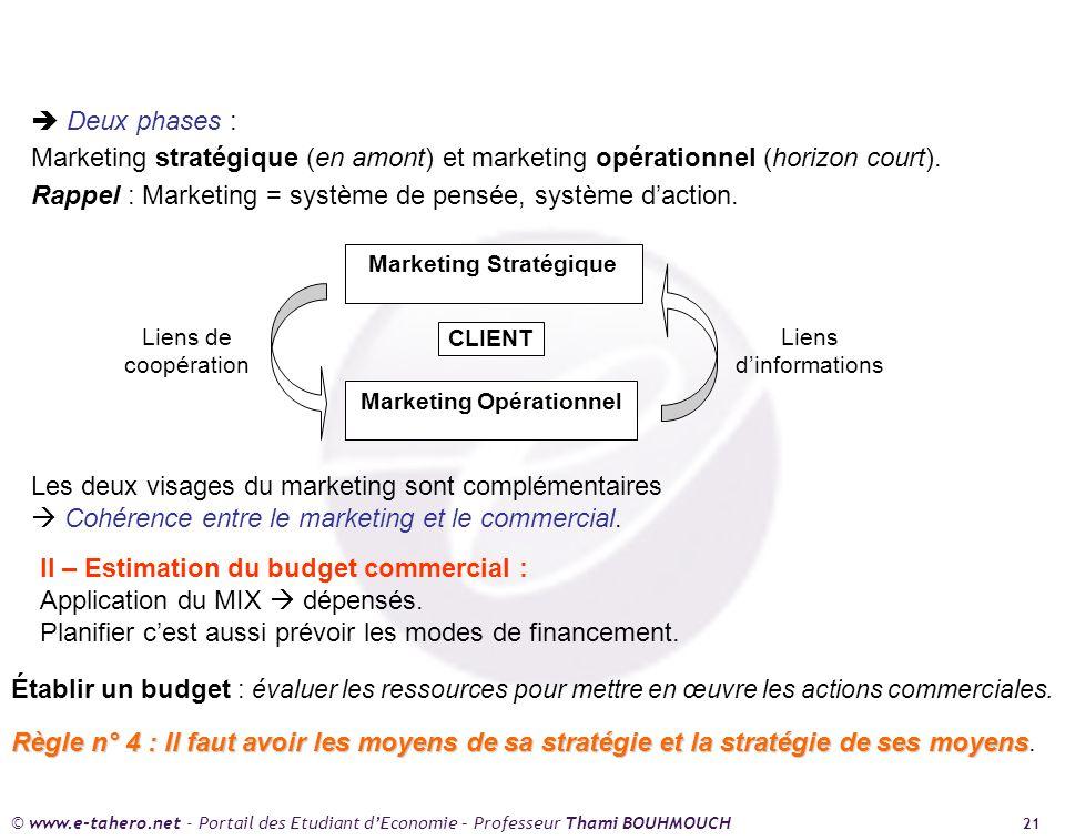 © www.e-tahero.net - Portail des Etudiant dEconomie – Professeur Thami BOUHMOUCH 21 Deux phases : Marketing stratégique (en amont) et marketing opérationnel (horizon court).