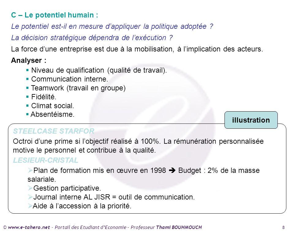© www.e-tahero.net - Portail des Etudiant dEconomie – Professeur Thami BOUHMOUCH 8 C – Le potentiel humain : Le potentiel est-il en mesure dappliquer