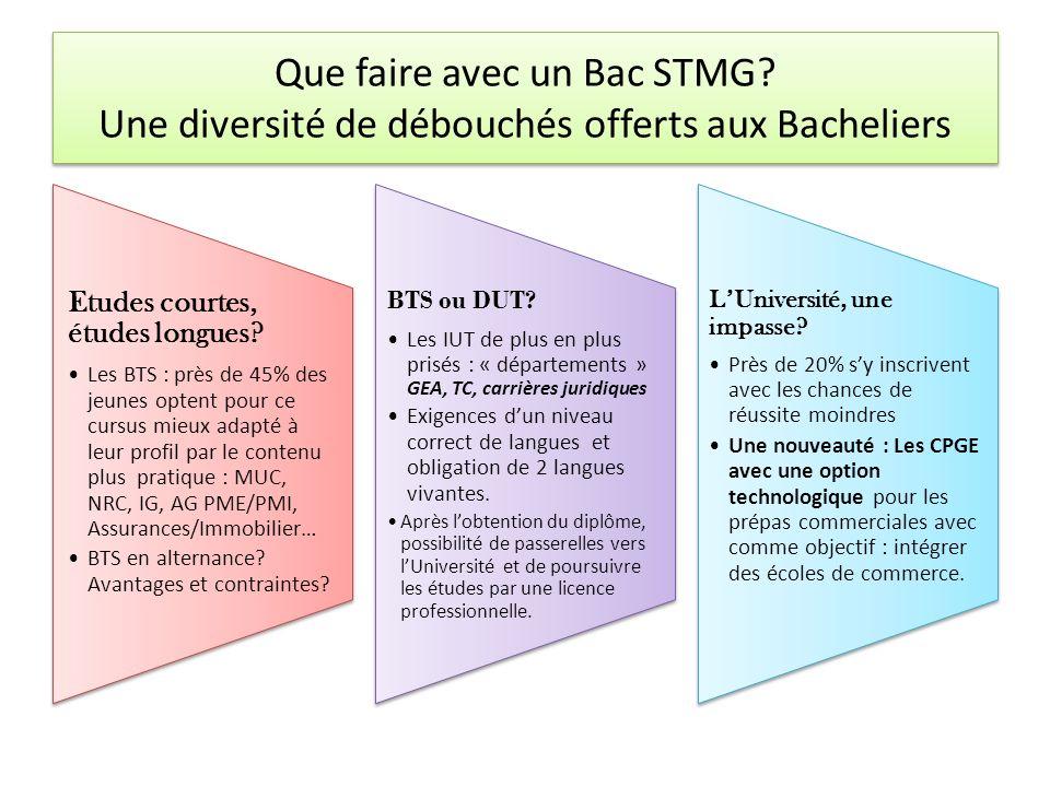 Que faire avec un Bac STMG? Une diversité de débouchés offerts aux Bacheliers Etudes courtes, études longues? Les BTS : près de 45% des jeunes optent