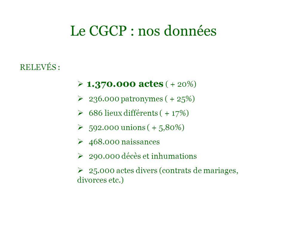 Le CGCP : nos données RELEVÉS : 1.370.000 actes ( + 20%) 236.000 patronymes ( + 25%) 686 lieux différents ( + 17%) 592.000 unions ( + 5,80%) 468.000 n
