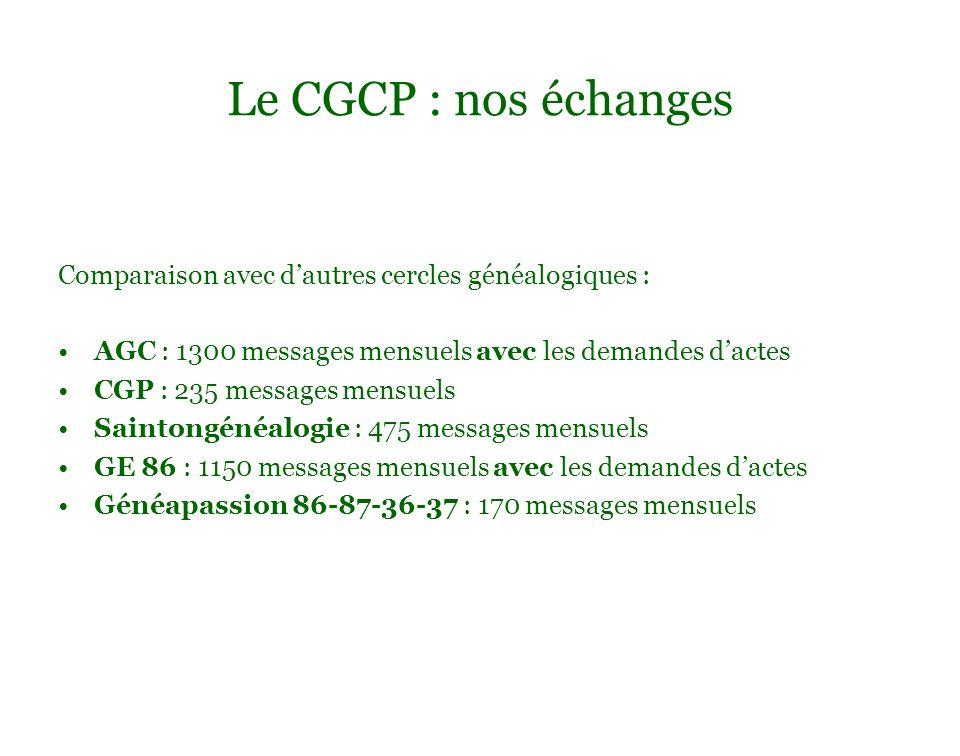 Le CGCP : nos échanges Comparaison avec dautres cercles généalogiques : AGC : 1300 messages mensuels avec les demandes dactes CGP : 235 messages mensu