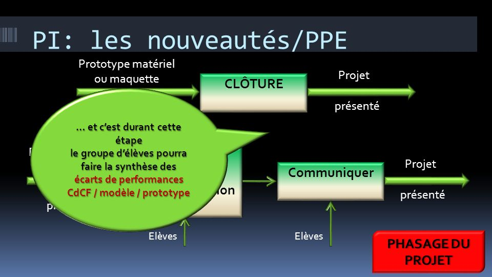PI: les nouveautés/PPE Prototype matériel ou maquette numérique ou programme CLÔTURE Projet présenté Réaliser un support de communication Prototype ma