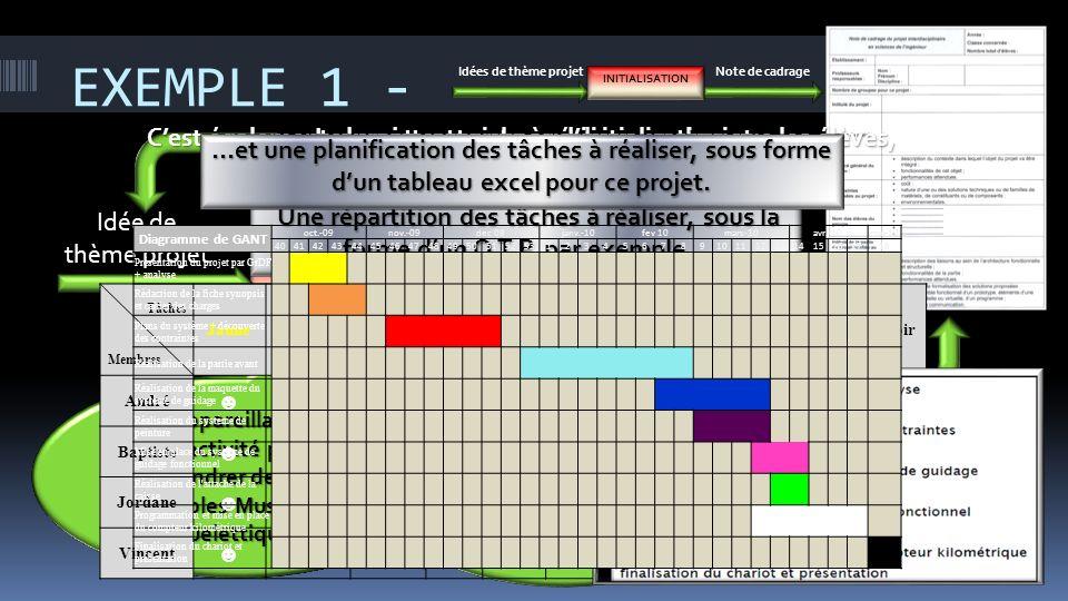 EXEMPLE 1 - Le projet consiste à réaliser un chariot support de détecteur de canalisation Identifier le besoin fondamental Etudier la faisabilité Idée