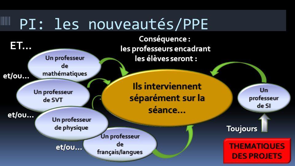 PROJETS Organisation des interventions des professeurs : PI: les nouveautés/PPE Conséquence :Conséquence : les professeurs encadrantles professeurs en