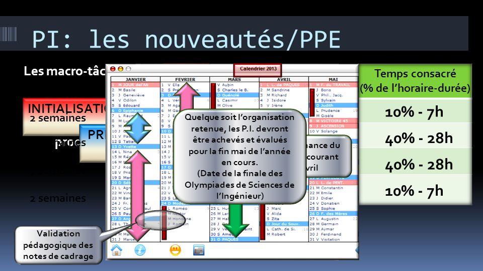 PI: les nouveautés/PPE PHASAGE DU PROJET « Un projet est une organisation temporaire spécifique mise en oeuvre dans le but dobtenir un nouveau produit