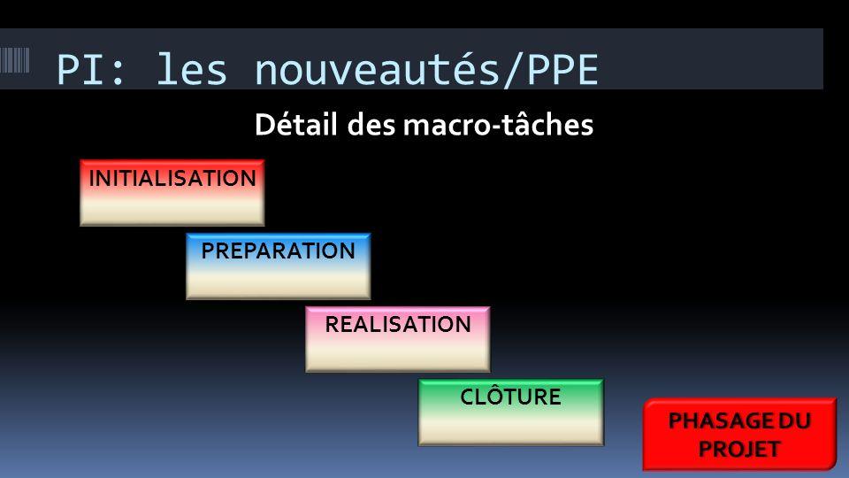 PI: les nouveautés/PPE INITIALISATION PREPARATION REALISATION CLÔTURE Détail des macro-tâches