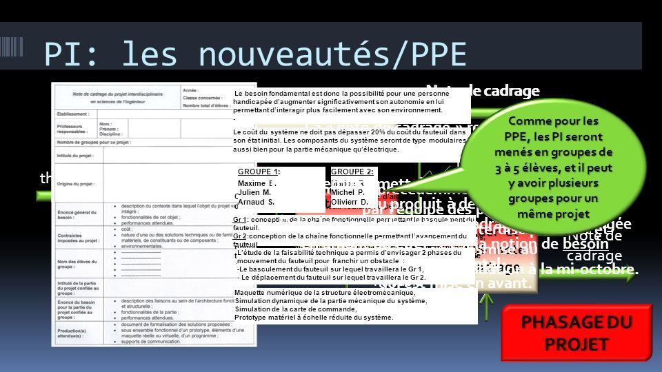 PI: les nouveautés/PPE Identifier le besoin fondamental Etudier la faisabilité Idées de thème projet Note de cadrage Elèves Professeurs Elèves Profess