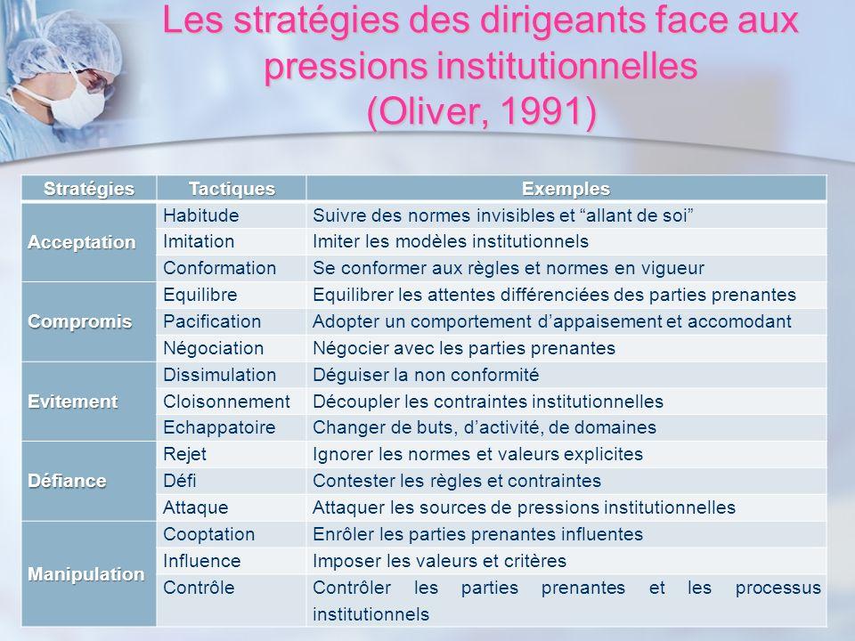 Les stratégies des dirigeants face aux pressions institutionnelles (Oliver, 1991) StratégiesTactiquesExemplesAcceptation HabitudeSuivre des normes inv