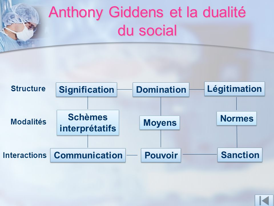 Anthony Giddens et la dualité du social Structure Signification Domination Légitimation Modalités Schèmes interprétatifs Schèmes interprétatifs Moyens