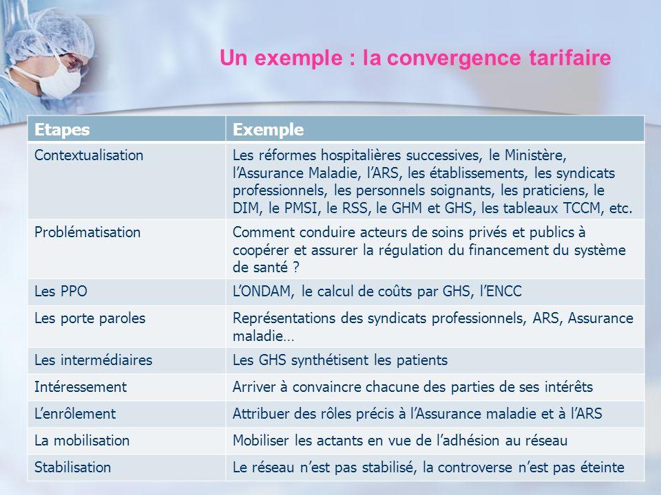 Un exemple : la convergence tarifaire EtapesExemple ContextualisationLes réformes hospitalières successives, le Ministère, lAssurance Maladie, lARS, l