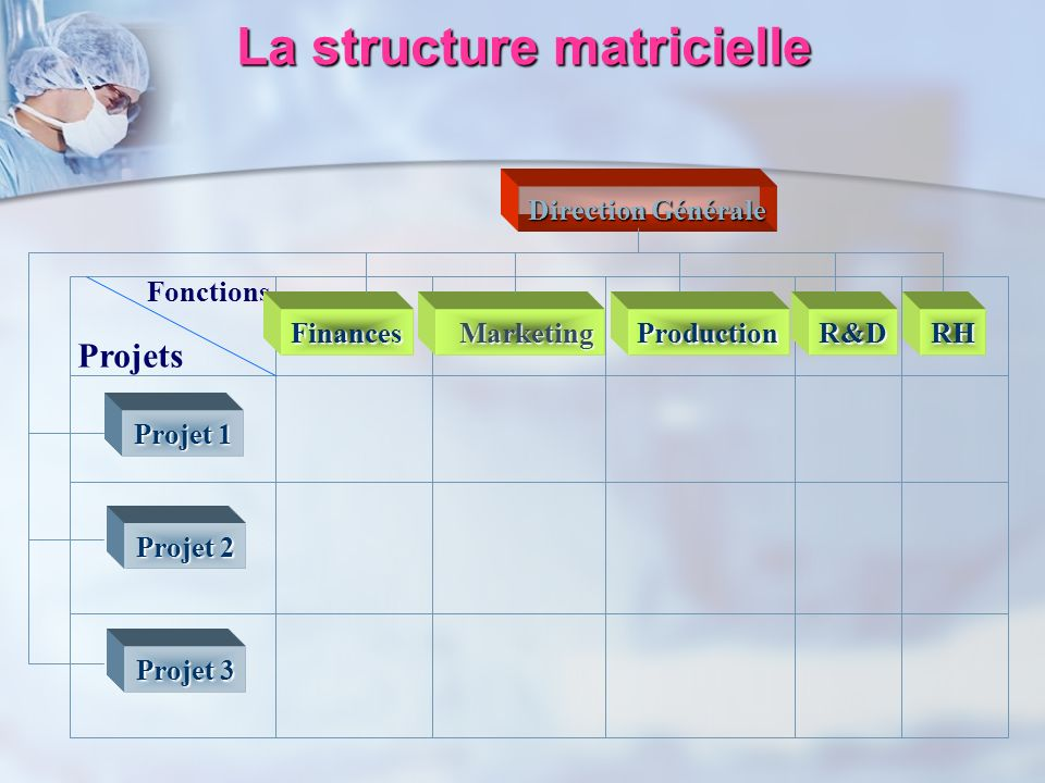 La structure matricielle Fonctions Projets FinancesMarketingRHR&D Direction Générale Projet 1 Projet 2 Projet 3 Production