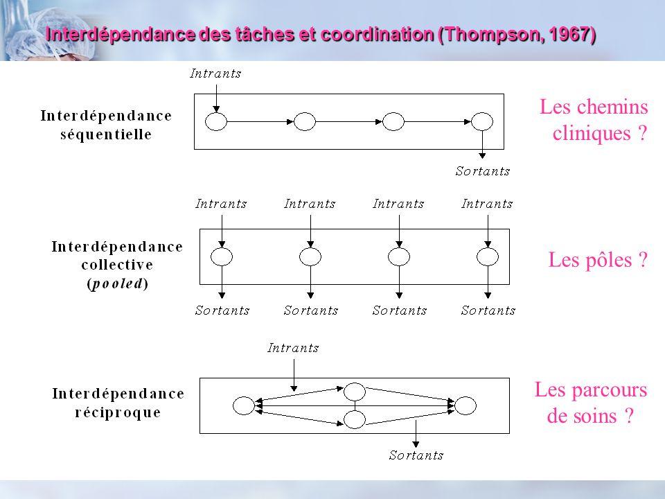 Interdépendance des tâches et coordination (Thompson, 1967) Les chemins cliniques ? Les pôles ? Les parcours de soins ?