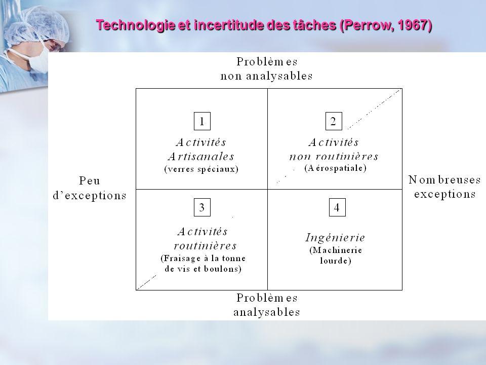 Technologie et incertitude des tâches (Perrow, 1967)