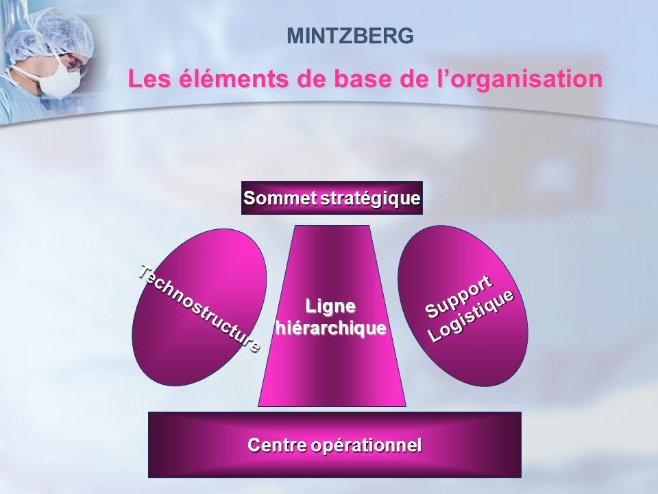 Les éléments de base de lorganisation Sommet stratégique Lignehiérarchique Centre opérationnel Technostructure Support Logistique Logistique MINTZBERG