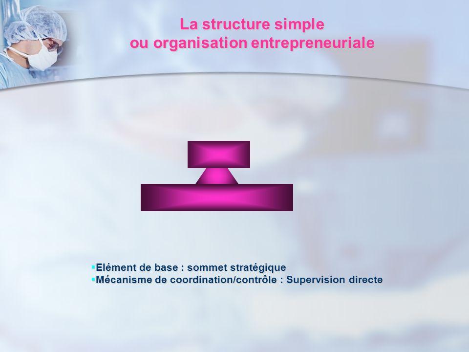La structure simple La structure simple ou organisation entrepreneuriale ou organisation entrepreneuriale Elément de base : sommet stratégique Elément